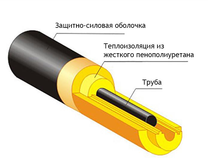 Утепление трубопроводов теплоизоляционными сегментами из пенополиуретана
