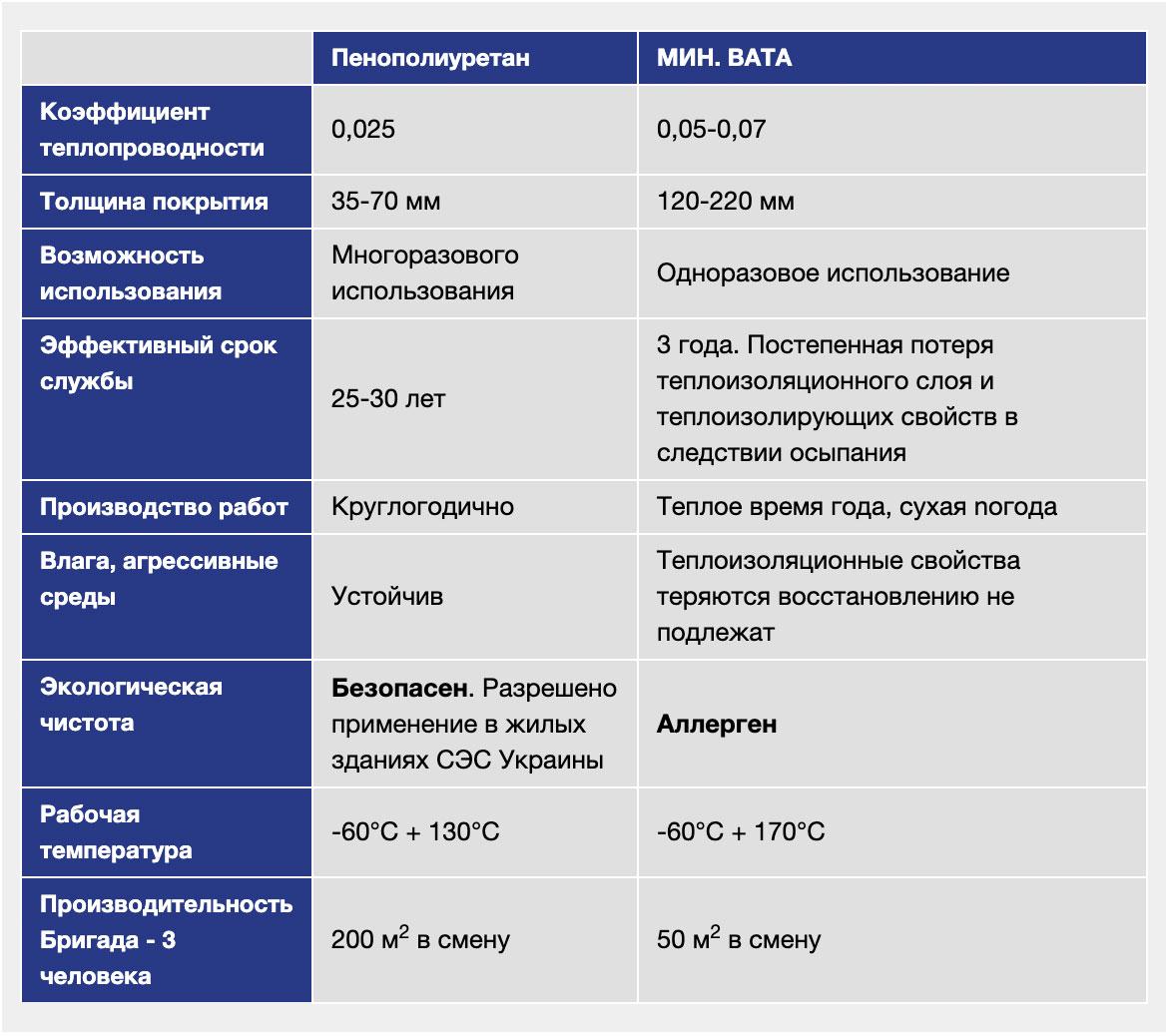 СРАВНИТЕЛЬНЫЙ АНАЛИЗ технико-экономической эффективности при использовании ППУ- изделий и традиционной мин.ваты